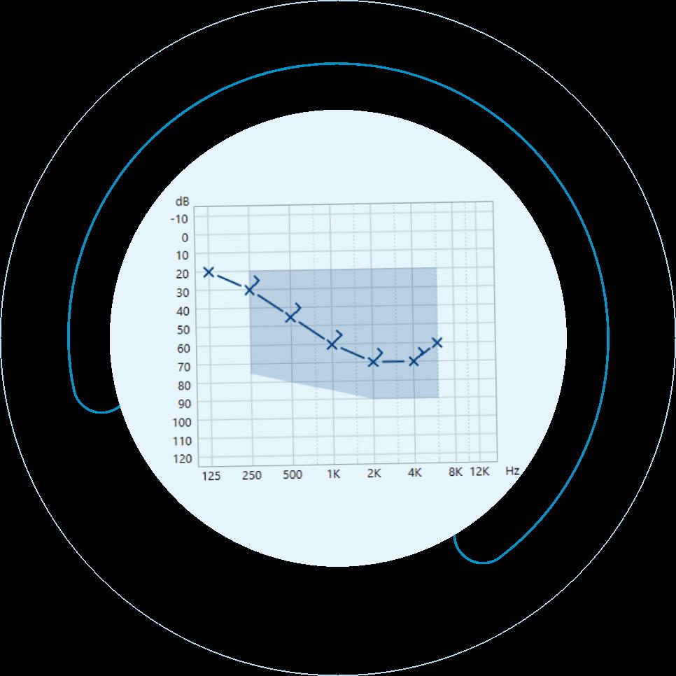 Ακουόγραμμα για τον έλεγχο ακοής από την Cosmoear
